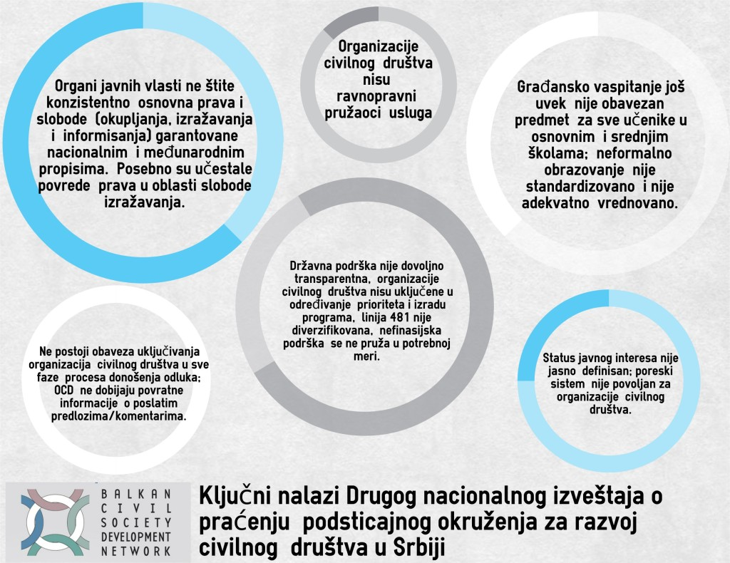 Infografik - Drugi nacionalni izveštaj o praćenju podsticajnog okruženja za razvoj civilnog društva u Srbiji